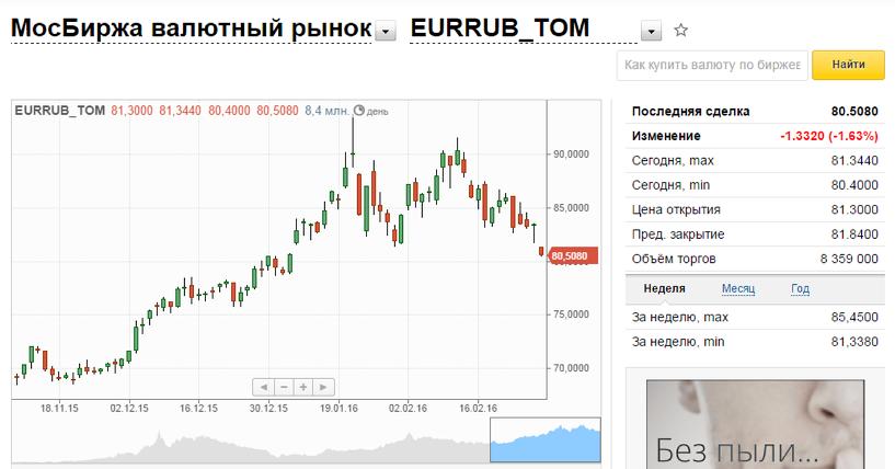 термобелья курс валют на сегодня на бирже три вида