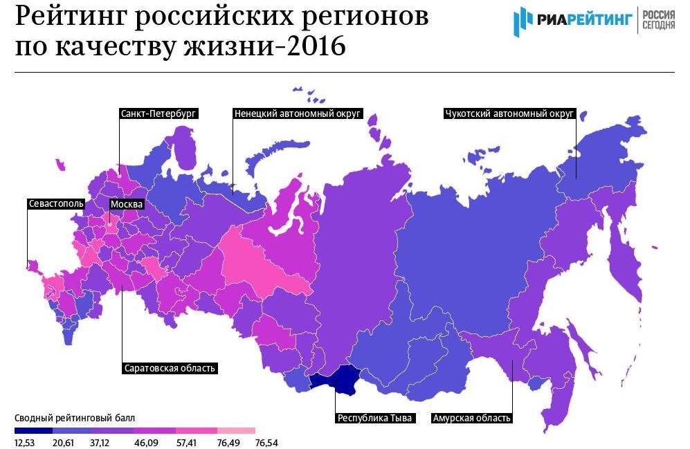 Оренбуржье заняло 44 строчку рейтинга качества жизни регионов