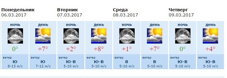 Погода в воскресенском р-не московской области на 14 дней