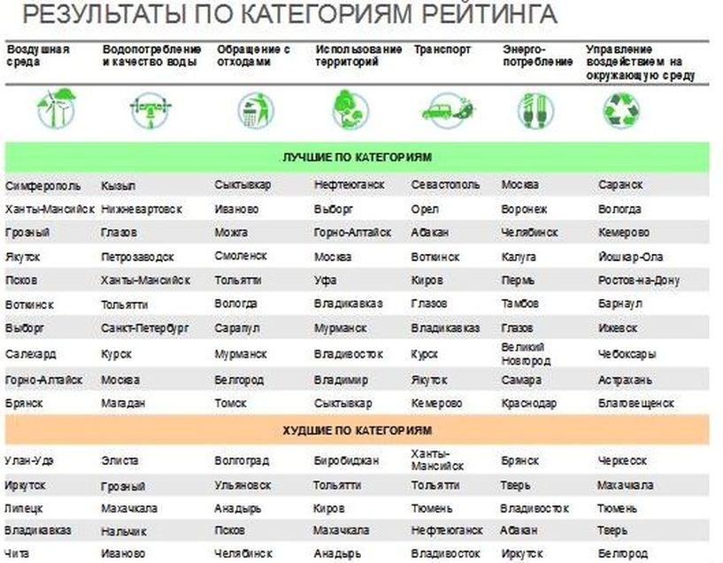 Тульская область поднялась на14 строчек вэкологическом рейтинге
