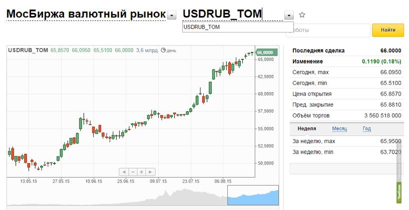 изучите евро курс на сегодня в москве продажа Пётр, Евстратий, Павел