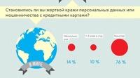 Каждый пятый российский пользователь терял деньги в интернете