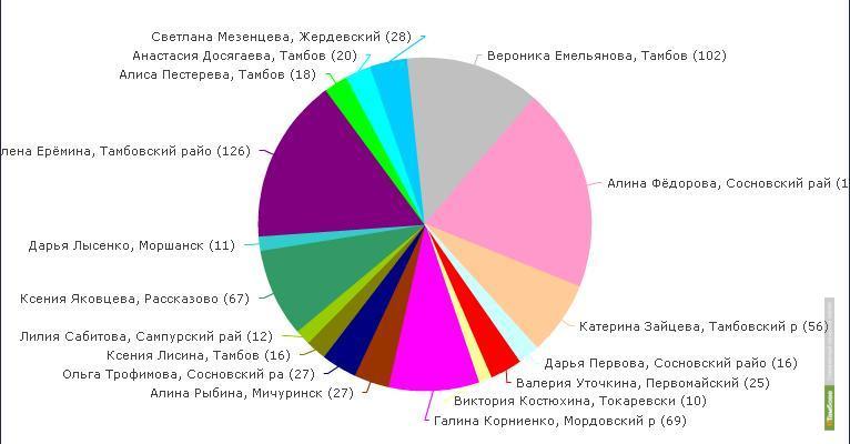 В конкурсе «Мисс Тамбовская область» стартовало интернет-голосование