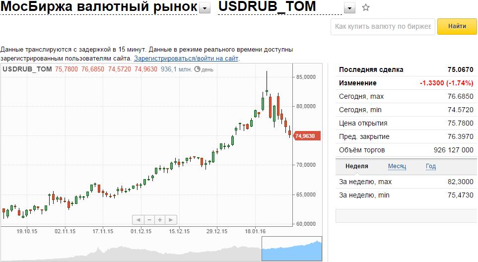 Курс валют: доллар иевро увеличились нафоне снижения стоимости нефти