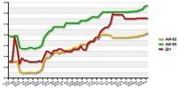 Эксперты: «Бензин продолжит дорожать в мае-июне»