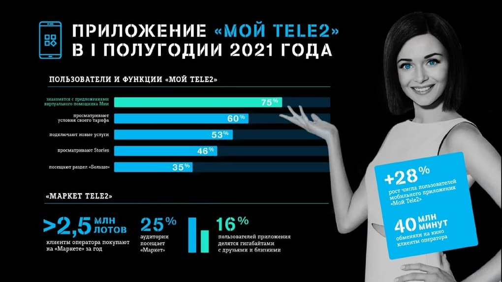 Пользователи «Мой Tele2» выбирают предложения искусственного интеллекта