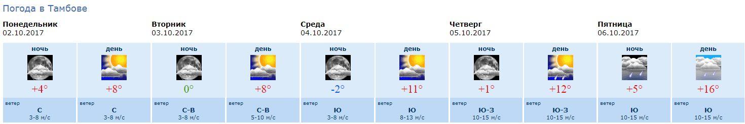 того, погода в болгарии в конце сентября обычный