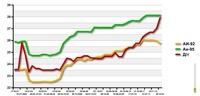 Придется раскошелиться: акцизы на бензин выросли на 30%