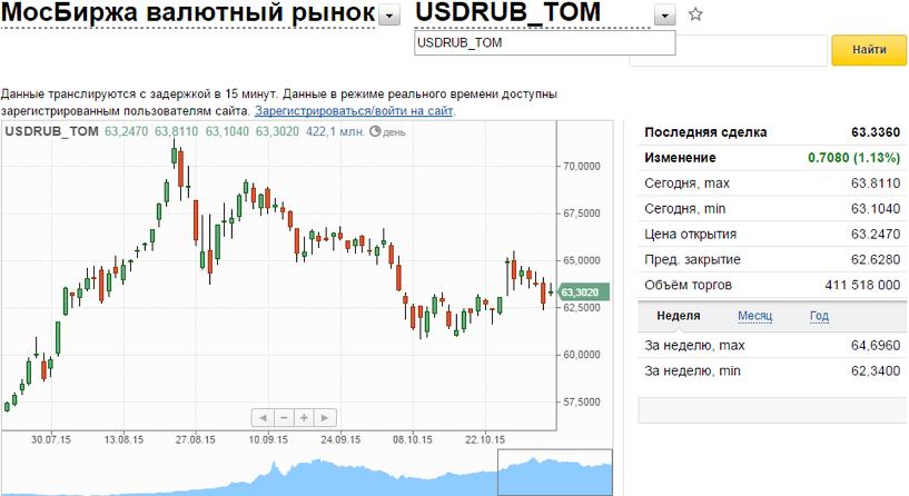 сложно передать московская биржа покупка доллара полки