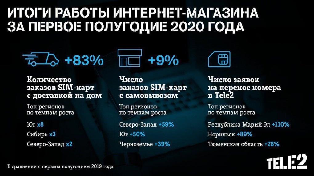 Абоненты Tele2 в Черноземье стали чаще покупать SIM-карты онлайн