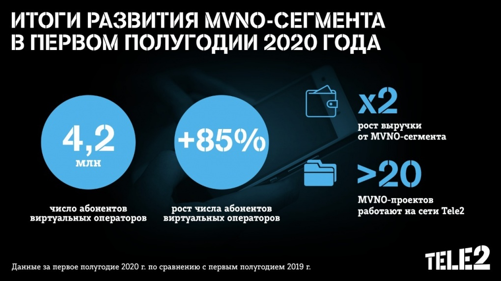 Количество клиентов виртуальных операторов на сети Tele2 превысило 4,2 млн